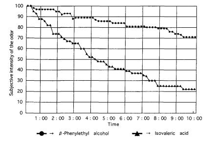 順応グラフ