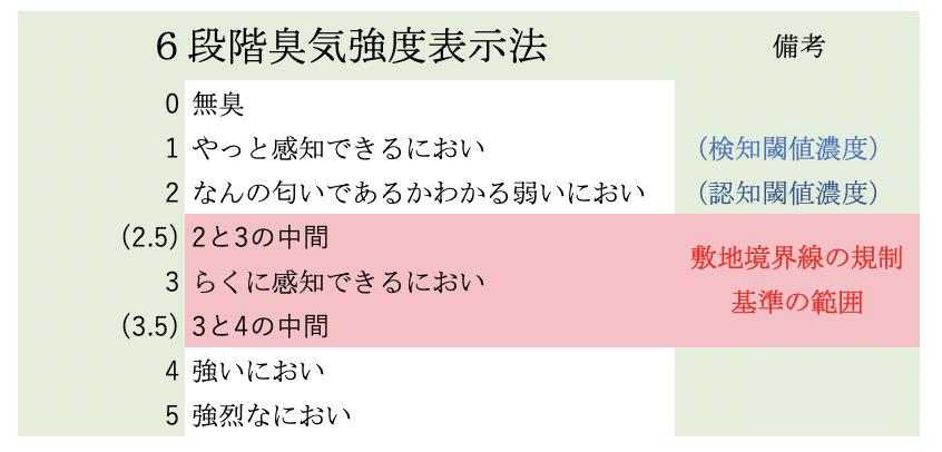 6段階臭気強度表示法