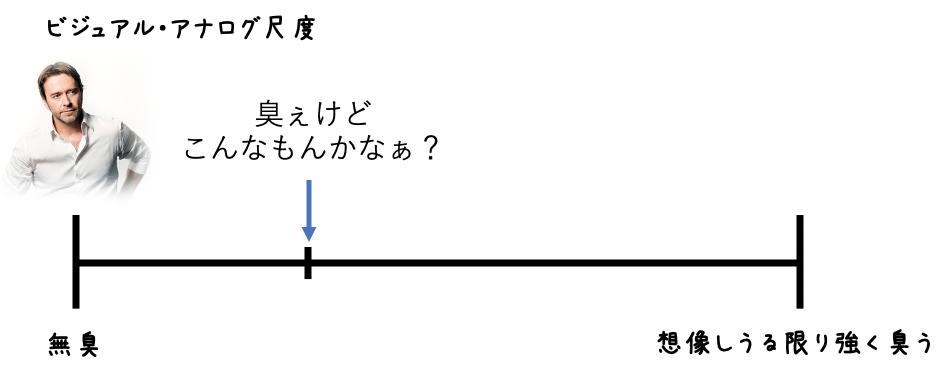 ビジュアル・アナログ尺度